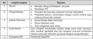 Sintaks Model pembelajaran MMP
