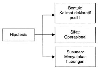 Pengertian Fungsi Jenis Dan Cara Menyusun Hipotesis Solusi Tesis